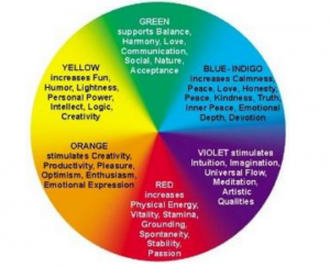 Image Of Color Wheel - Speedwell Design Center - New Jersey